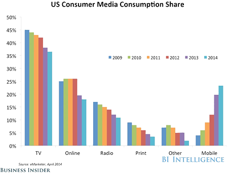 In the USA people read less newspapers, magazines and books