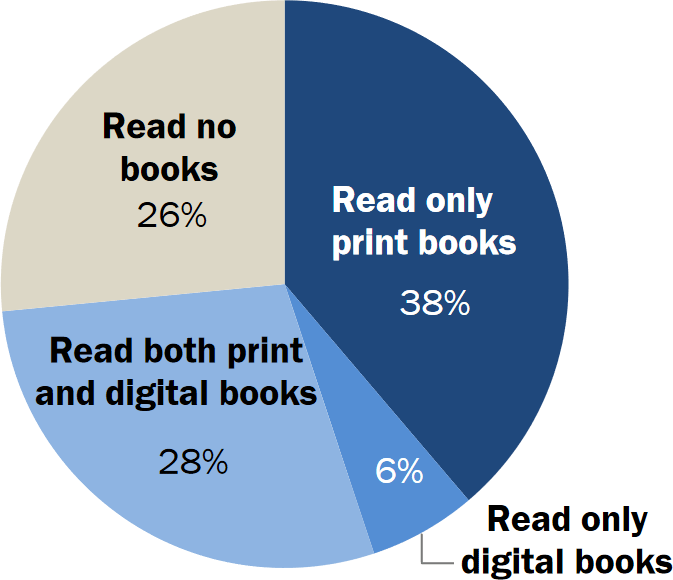 book versus ebook readership