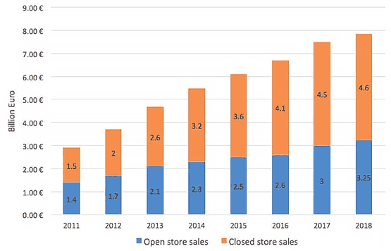 Evolution of online print market in Europe