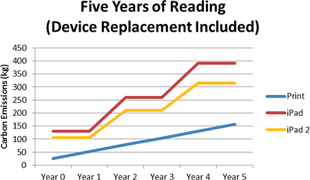 Graph comparing the ecologic impact of a tablet and print