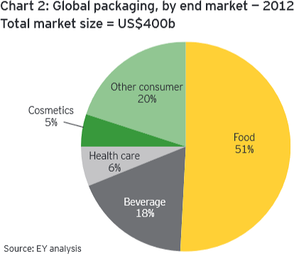 Packaging printing for food, beverages, healthcare and cosmetics