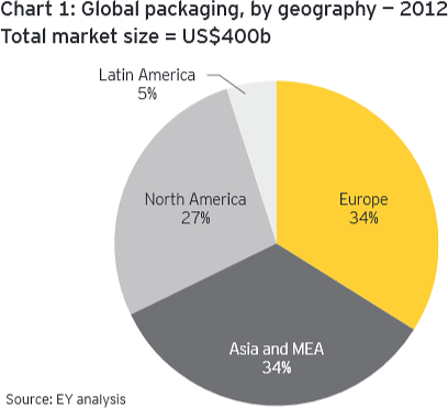 Packaging printing in Europe, USA and Asia