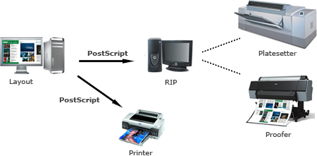 Data flow from a layout application to a printer, proofer or platesetter
