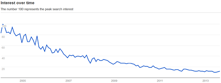 Interest in prepress from 2004 to 2013