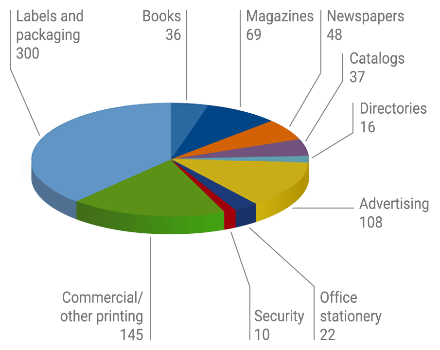 global print market per sector
