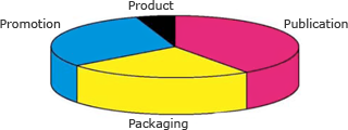 Using offset to print promotion, packaging, publications and on products