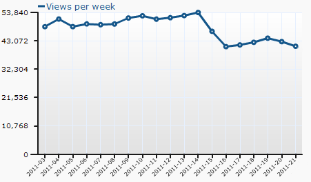 Graph showing the weekly pageviews and the effect of site scraping
