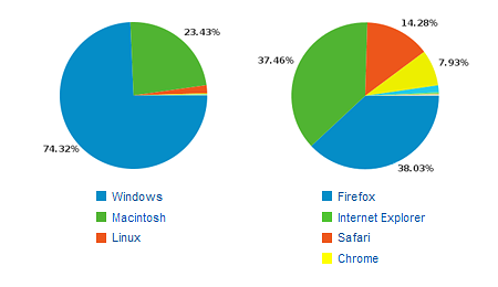 Browser and OS statistics for Prepressure.com during Januari 2010